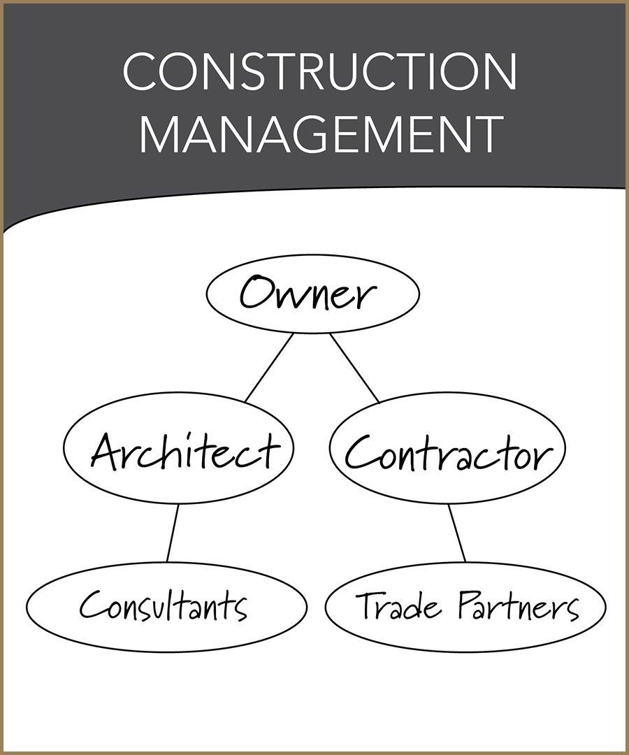 Our Process Construction Management